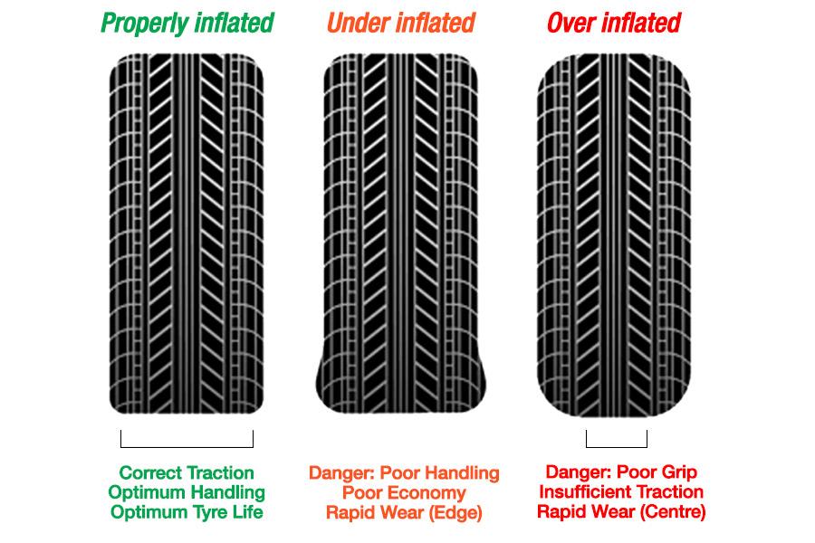 tyre pressure diagram
